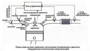 katalizator skhema 06 4 300x172 - Что делать после удаления катализатора